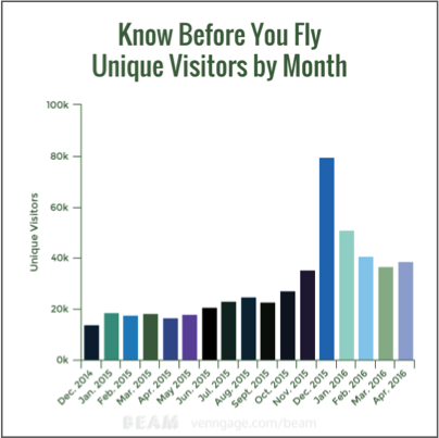 kbyfvisitors 'Know Before You Fly' Lays out Site-Traffic Stats Since December 2014 Launch