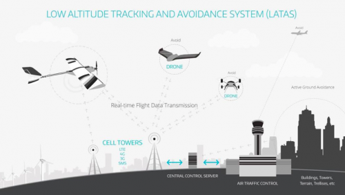 805_precisionhawk_latas PrecisionHawk Develops Low Altitude Tracking and Avoidance System