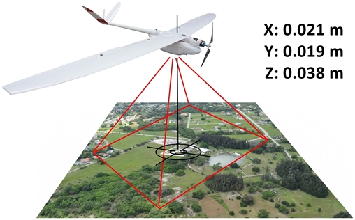 Aeromao's Mapping UAVs Get GNSS PPK Upgrade - Unmanned Aerial