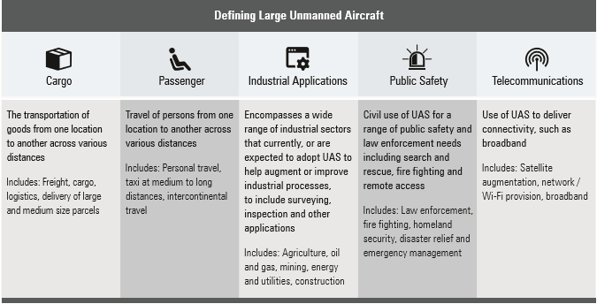 aia-2 Report: Large UAS to be 'Cornerstore of Future Aviation' - But Only With Regulatory Action