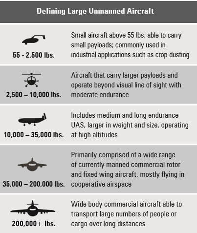 aia Report: Large UAS to be 'Cornerstore of Future Aviation' - But Only With Regulatory Action