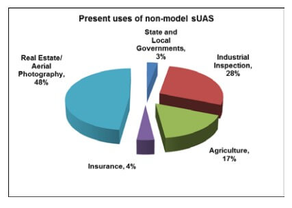 faa-2 FAA Aerospace Forecast Shows Opportunities Abound for Commercial UAS