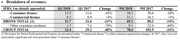 parrot Parrot Sees Big Drop in Consumer Drone Revenue, Forms New 'Action Plan'