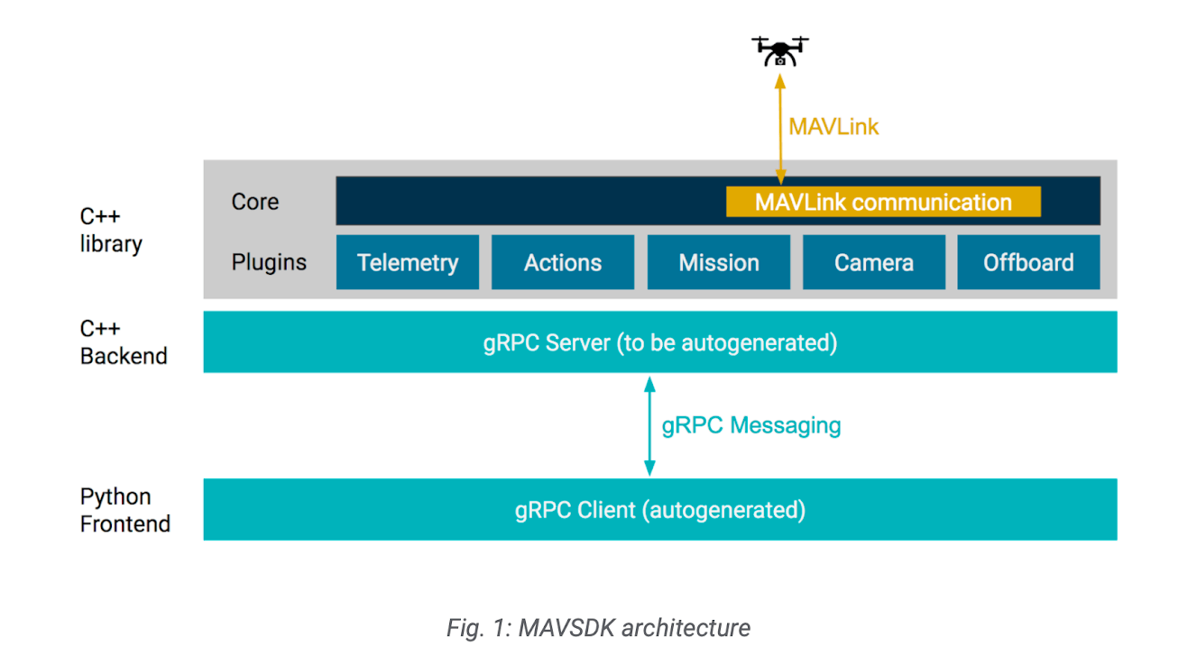 Auterion Releases MAVSDK Software Development Kit for Drone